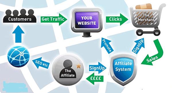 affiliate marketing联盟营销