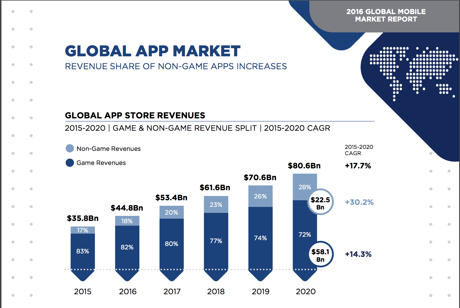 newzoo-mobile-market-report-2016