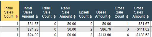通过一次销售机会赚更多的钱, Upsells 和 One Time Offers
