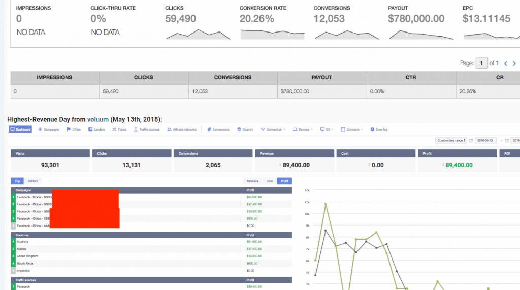 FB广告投放案例:一个项目,42天80万美金收入  97% 利润率