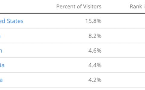 2019年Youtube营销,值得关注的22个重要的统计数据