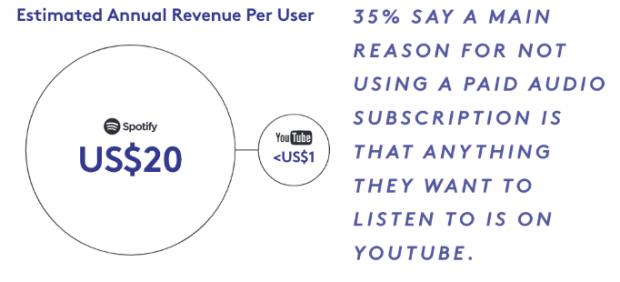 """019年Youtube营销,值得关注的22个重要的统计数据"""""""