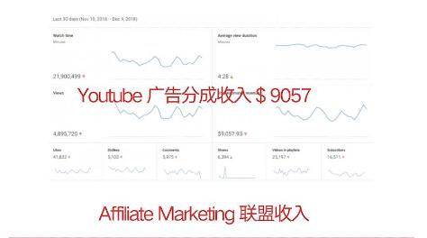 一步步教你通过Youtube(油管)月赚2000美元