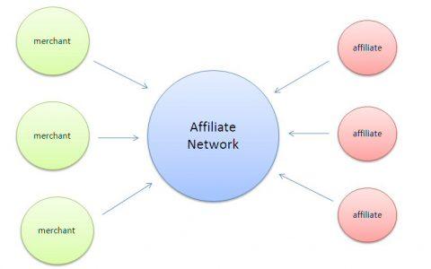 Affiliate Network动向