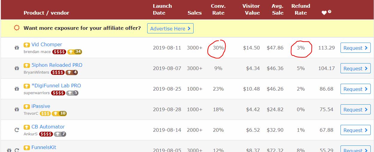 快速Affiliate 赚钱方法,网站都不要!