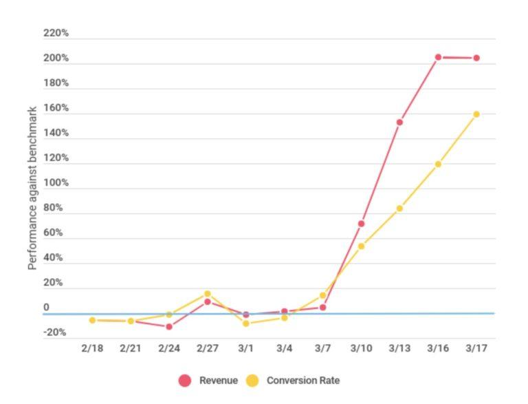 COVID-19冠状病毒对AFFILIATE MARKETING行业的影响,现在可以推广哪些offer?