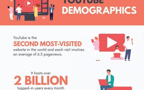 做 YouTube还有机会吗?看看最新的统计数据再做判断吧!