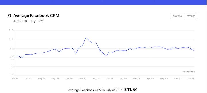 Facebook 广告越来越贵了,怎么玩?!